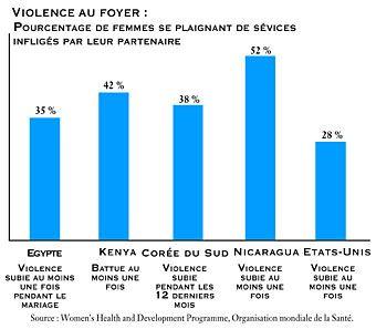 quelques chiffres sur la condition des femmes femme battue statistique dans le monde. Black Bedroom Furniture Sets. Home Design Ideas